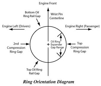 Keith Black Piston Ring Orientation - Vintage Mustang Forums